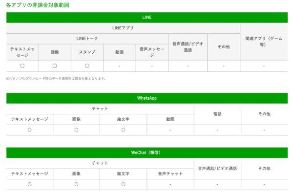 メッセンジャーアプリ データ通信料0円サービス|FREETEL(フリーテル)