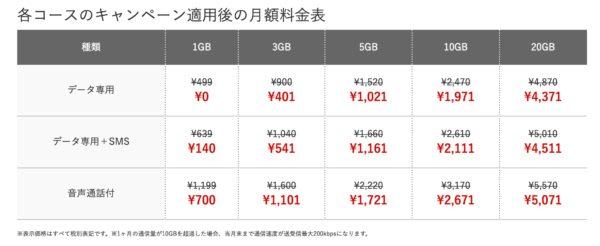 最大1年間0円キャンペーン|FREETEL(フリーテル)の格安SIM